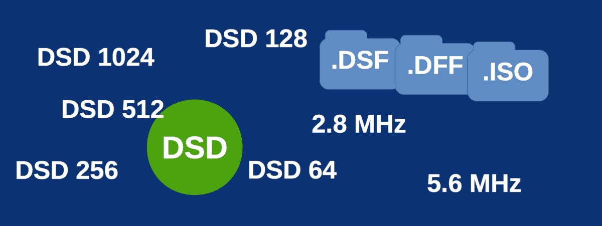 Scegliere il miglior Lettore DSD